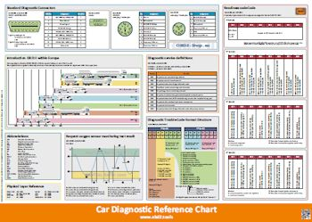 Car Diagnostic Reference Chart